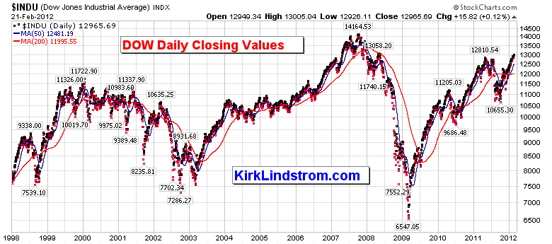 DJIA Closing Value Chart