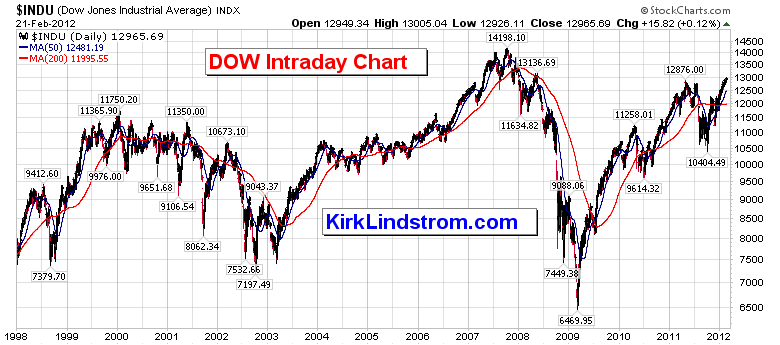 DJIA Intraday Graph
