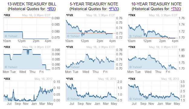 Chart of 10-Year US Treasury Note Yield                         History