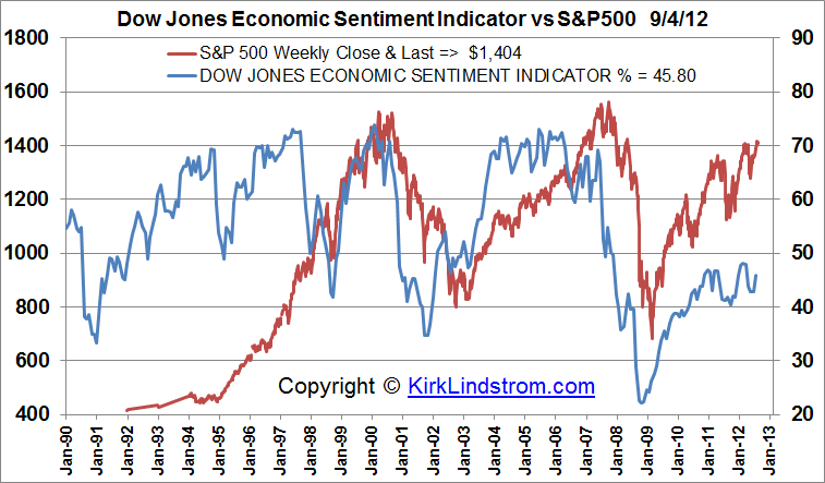 Graph of Dow Jones Economic Sentiment Indicator vs S&P500
