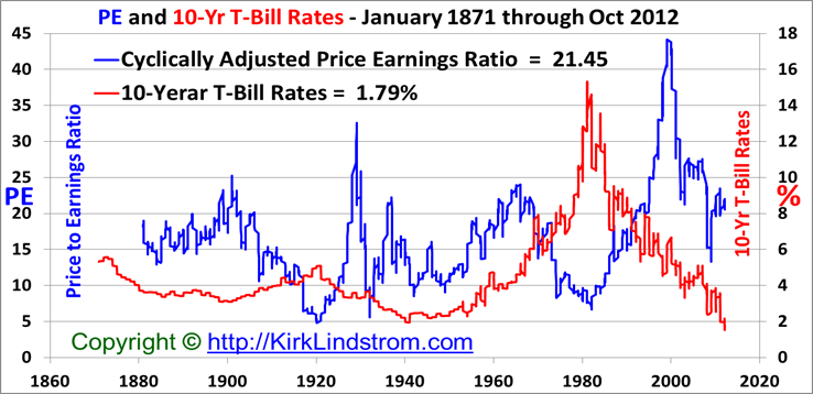 Historical Shiller CAPE (Cyclically Adjusted Price                Earnings) ratio