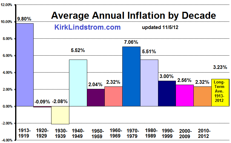 Average Annual Inflation Rate Chart by Decade