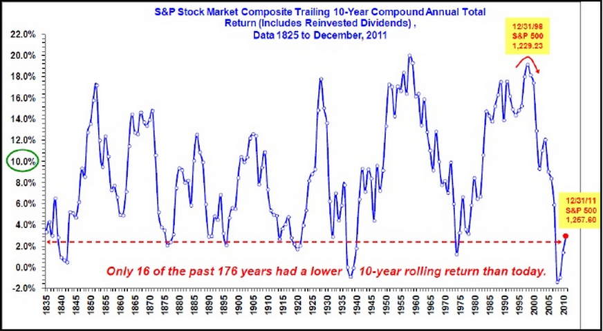 Trailing 10 year compound annual total return for S&P500