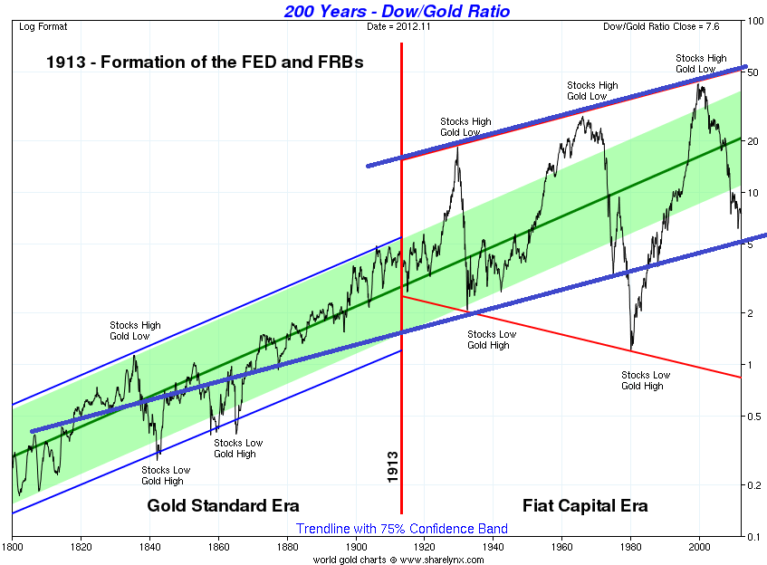 Chart of 200 Year DOW to Gold Ratio - 1800 to 2012