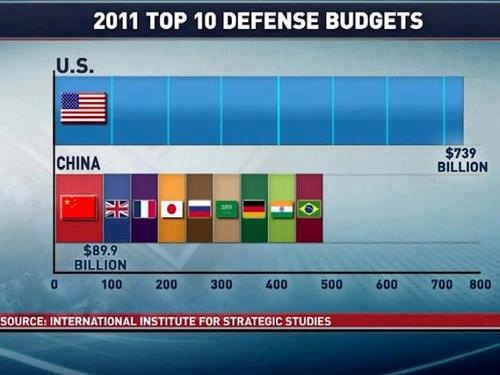US Defense Spending compared to the Next 10 Military Spending Budgets