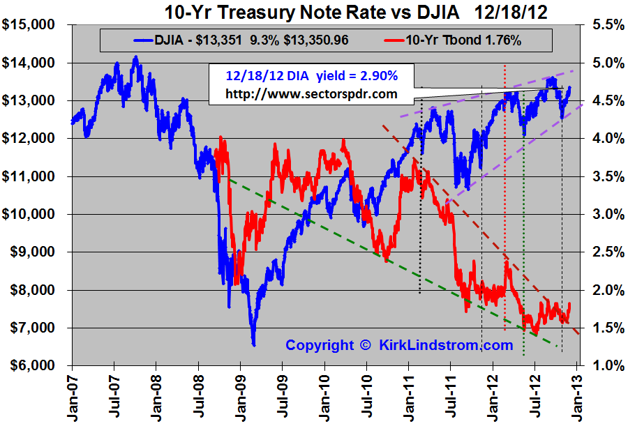 Historical Chart of 10-year treasury yields vs the DOW