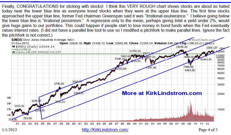 New Year's Subscriber Bulletin - Dow Resistance & Support Levels
