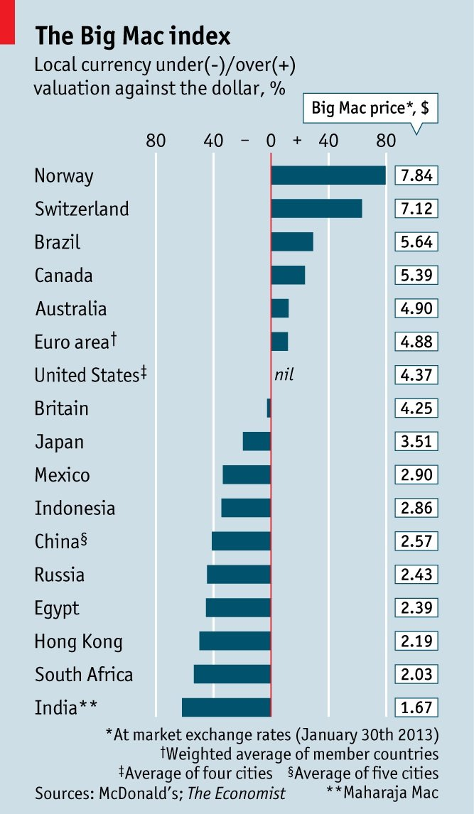 Big Mac Index Table