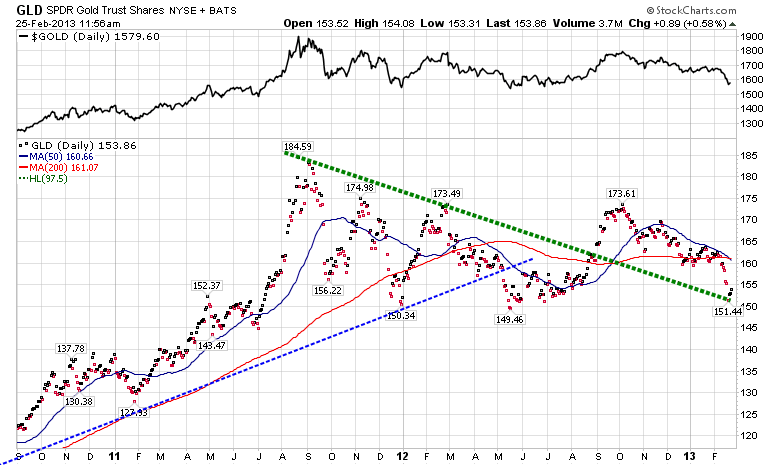 Resistance & Support Levels for the price of gold and GLD