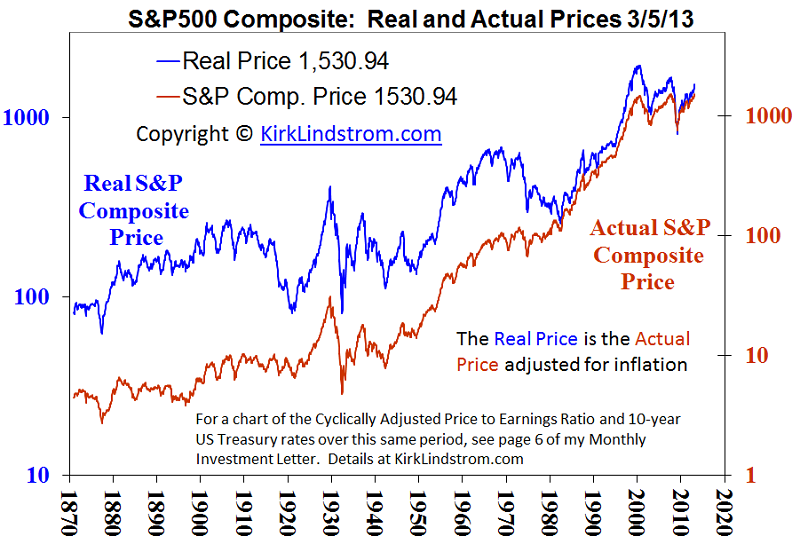 Historical Shiller CAPE (Cyclically Adjusted Price Earnings) Ratio             Earnings) ratio