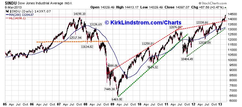 DOW Chart on an intraday basis