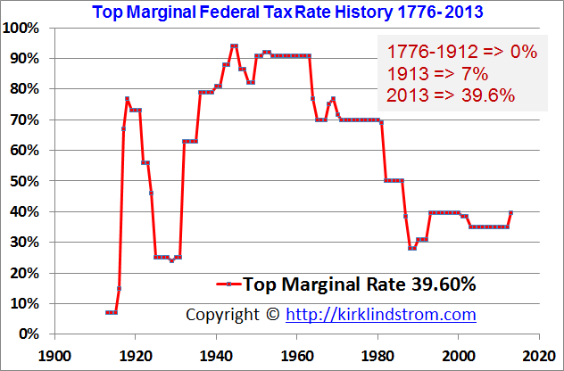 US Federal - Top Marginal Tax Rates - Historical Graph