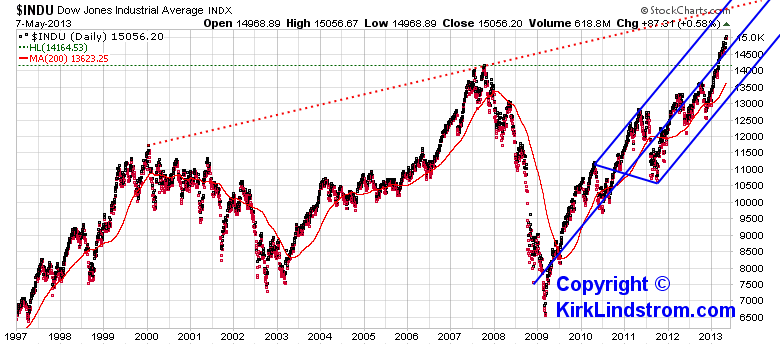 Chart of DOW to Gold Ratio