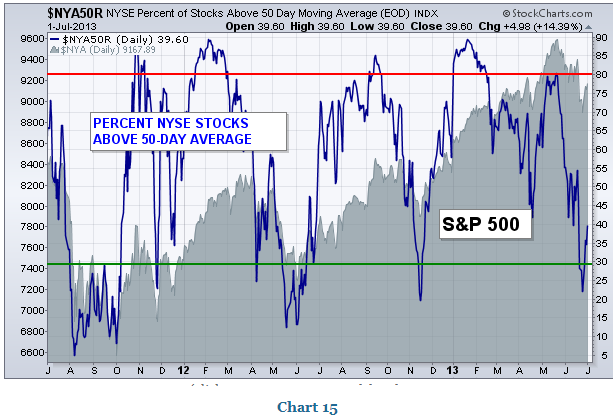 PERCENT NYSE STOCKS ABOVE MOVING AVERAGES