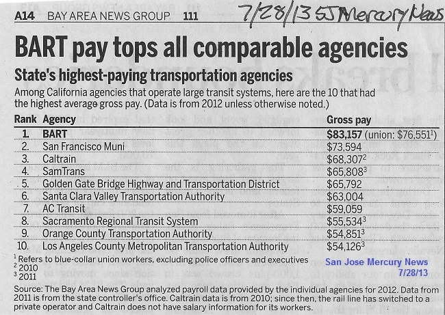 BART Pay Compared to its Bay Area                               Peers