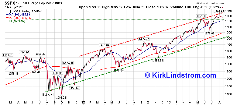 Chart of S&P500 with Resistance and Support Lines