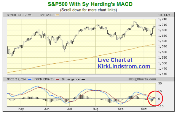 Sy Harding STS Chart for S&P500