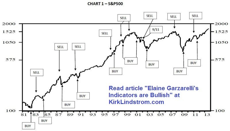 Chart Showing Elaine Garzarelli's Buy &Sell Signals