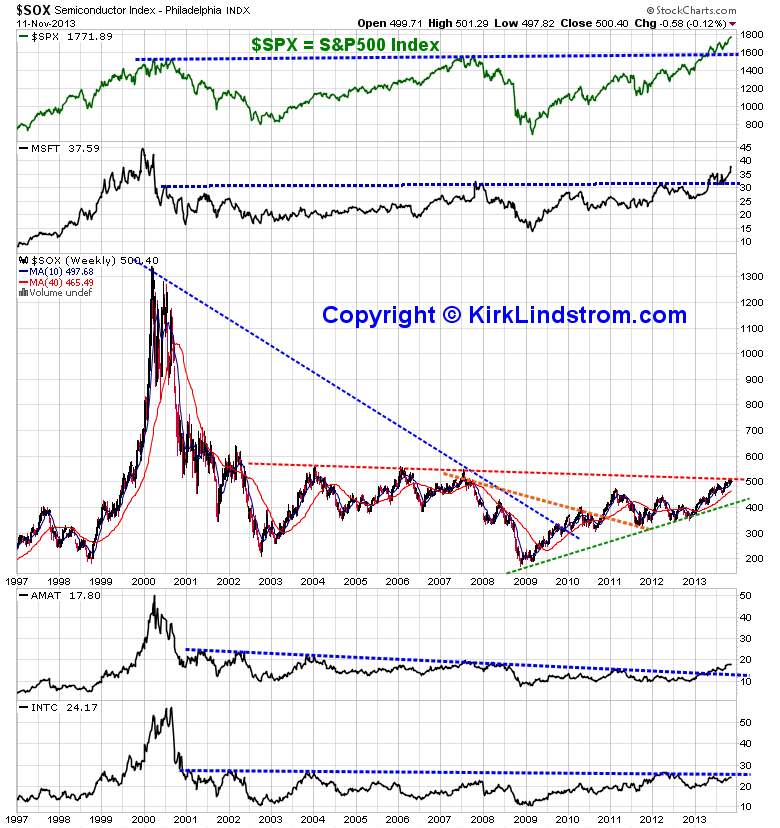 chart of the S&P500 and the SOX (Philadelphia Semiconductor Index)