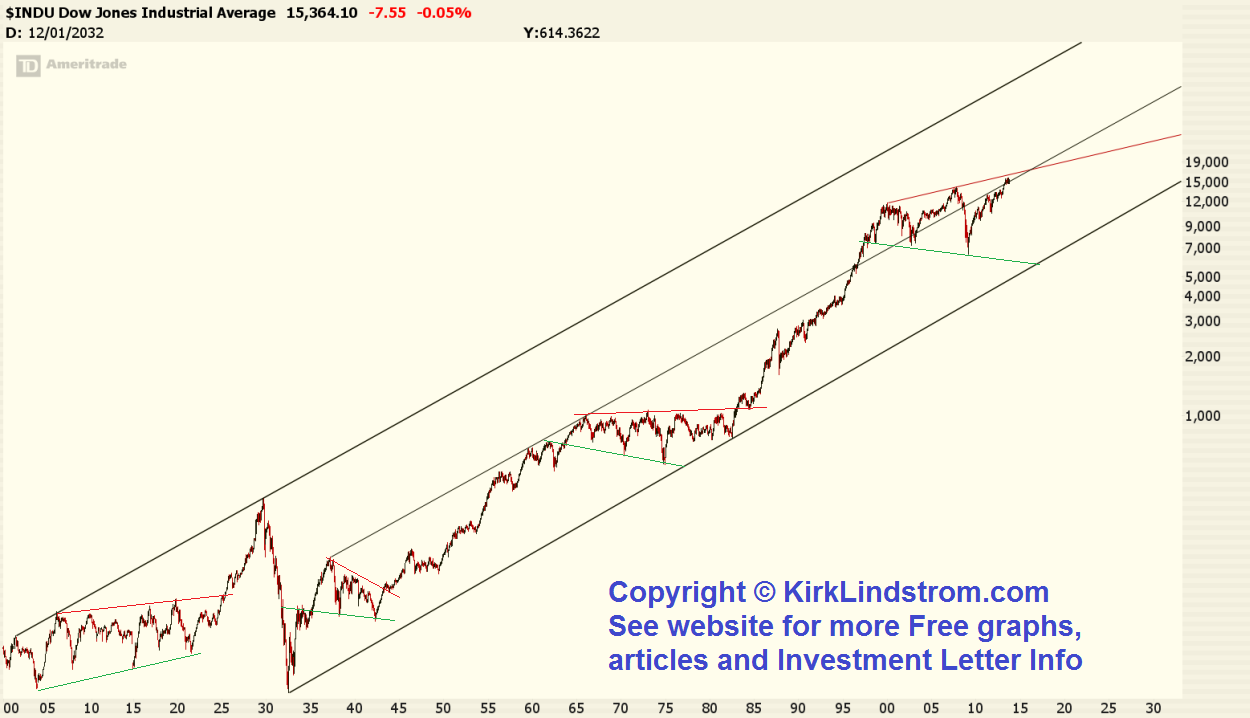 Log Chart of the DJIA from 1900