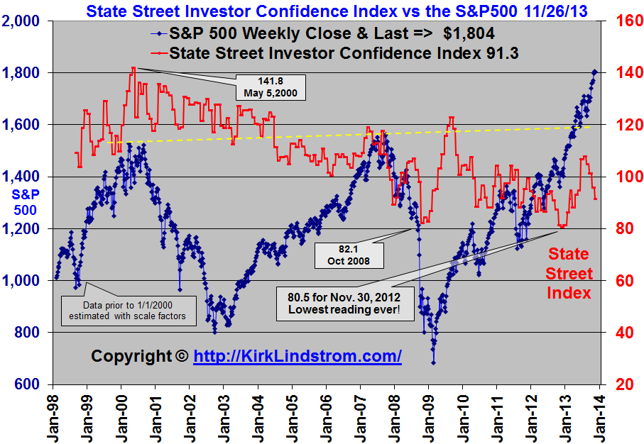 State Street Investor Confidence Index vs S&P500