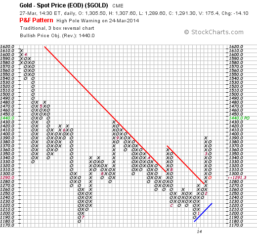 Point and Figure chart for Gold Price