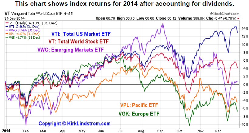2014 Global Market Performance