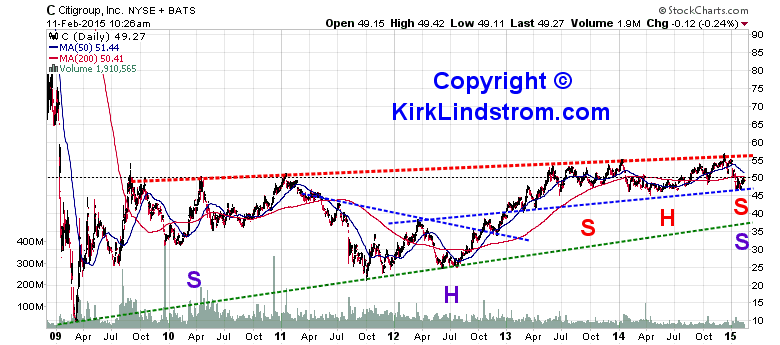 Citigroup Stock Price Chart