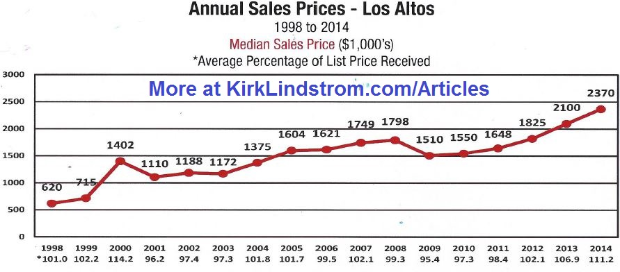 Annual Sales Prices in Los Altos by Year from 1998
