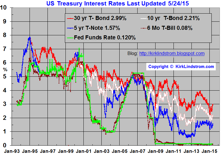 Current US Treasury Bond Rates And Yields