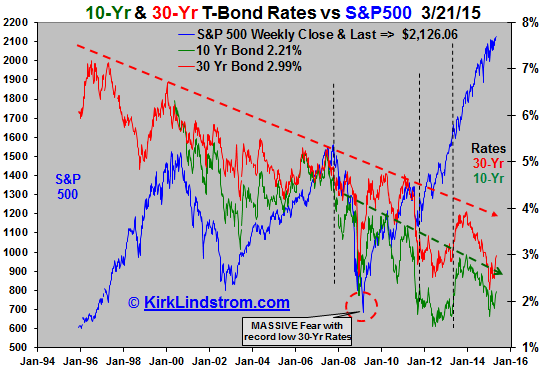 10-Yr & 30-Yr T-Bond Rates vs S&P500