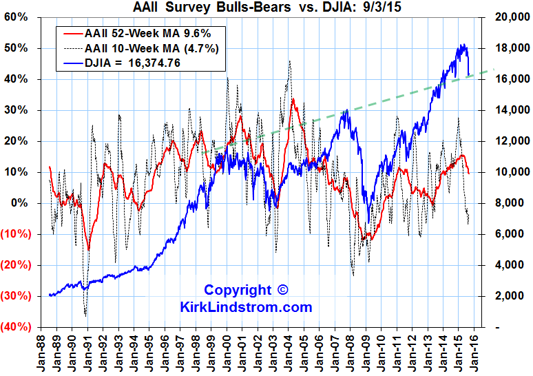 Investors Intelligence (II) Bulls minus Bulls Bears Sentiment Graph
