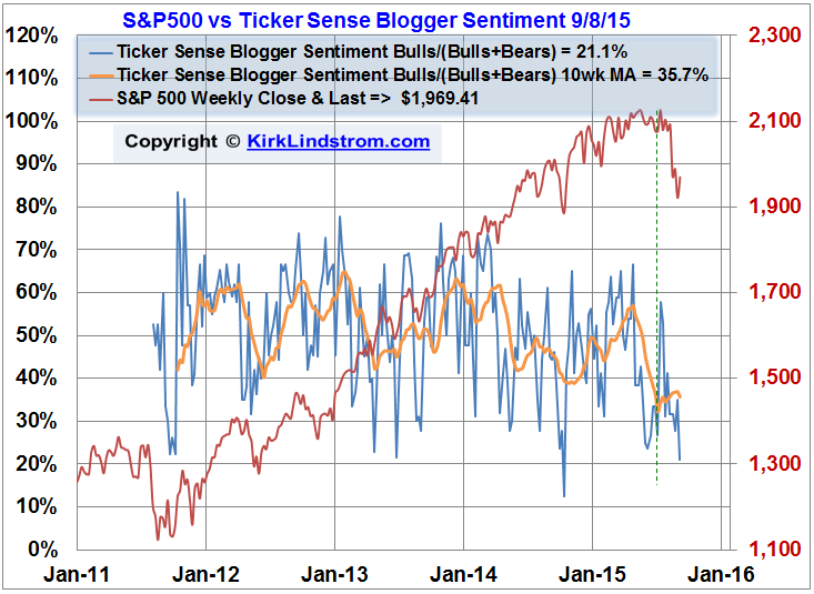 Ticker Sense Blogger Sentiment vs S&P500 Chart - Graph