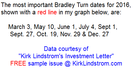 2016 Bradley Siderograph Turn Dates