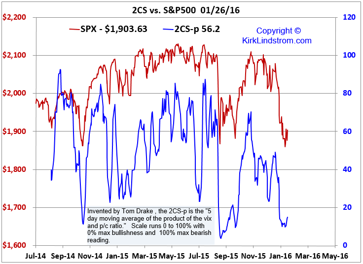 Tom Drake's 2CS Sentiment Indicator