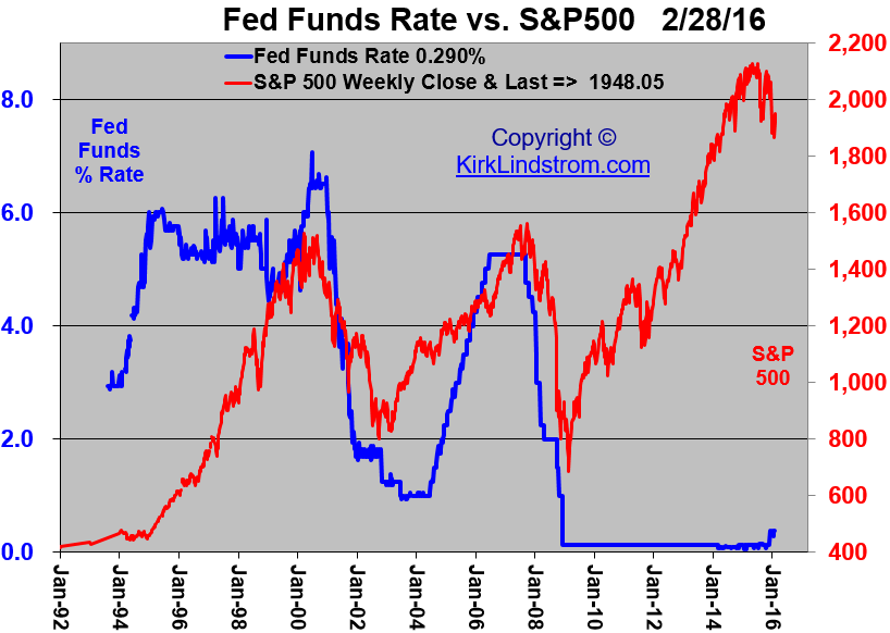 Graph of Fed Funds Rate vs. S&P500 Index Prices