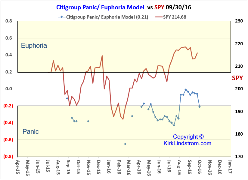 Citigroup Panic/Euphoria Model