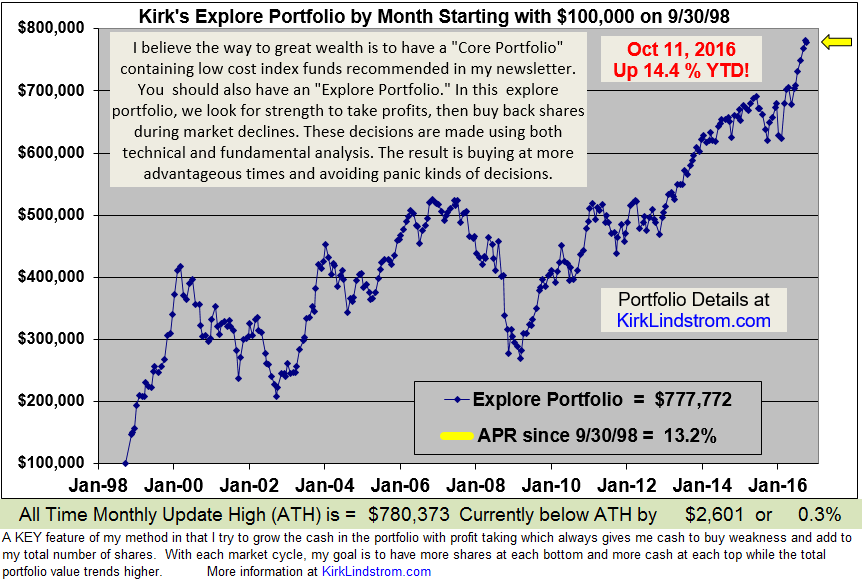 Kirk's Newsletter Explore Portfolio Performance Graph