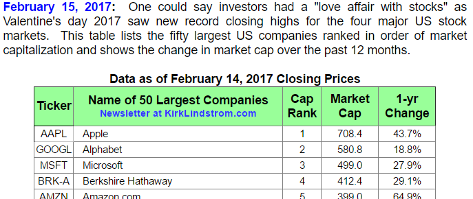 Largest US Companies by Market Cap