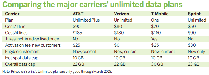 Unlimited Data Plan Comparison