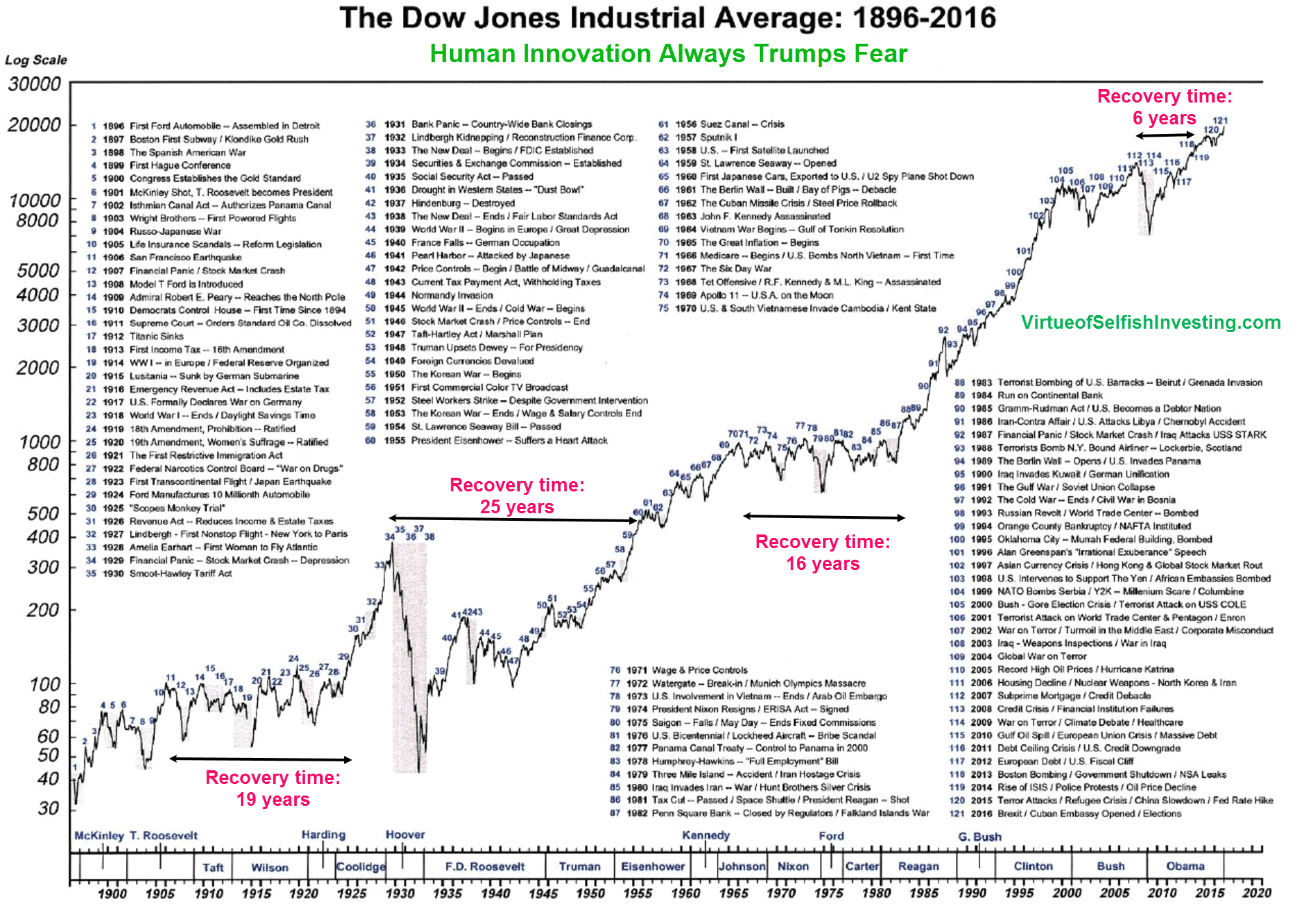 Chart of Market Corrections &Crashes 1896 to 2016