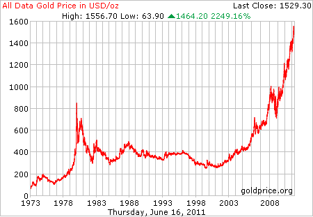 Gold Price per oz historical chart
