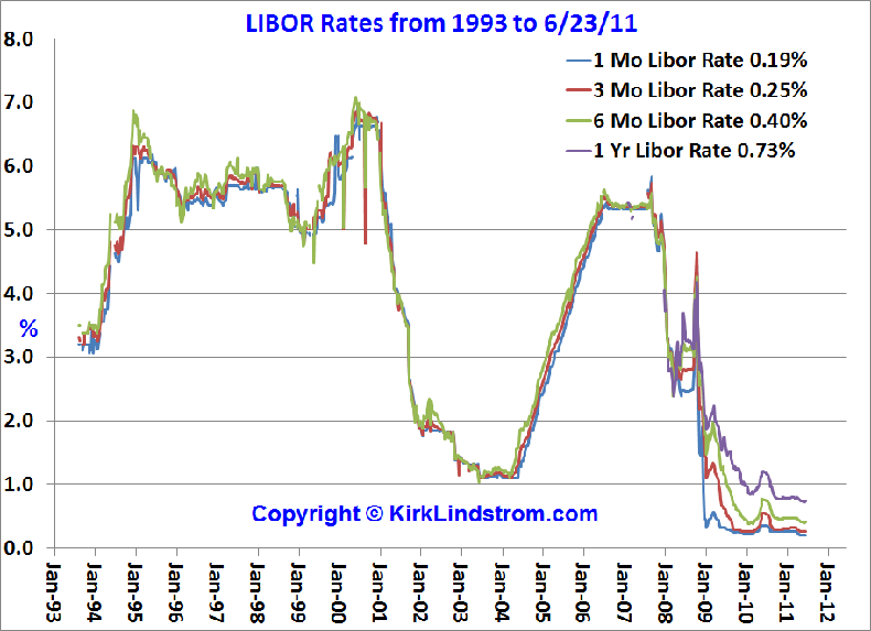 Chart of Historical LIBOR rates vs time