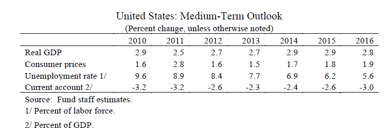 IMF Economic Outlook for the US