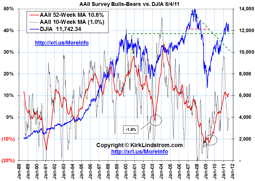 AAII Bulls minus Bears Index vs DJIA Chart