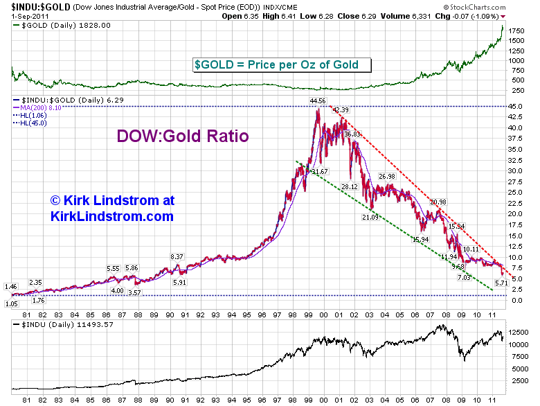 DOW / GOLD Ration Graph