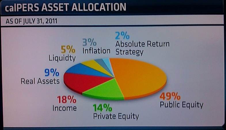 CalPERS Asset Allocation