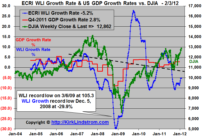 Graph                       of ECRI WLI Growth Rate & US GDP Growth Rates                       vs. DJIA