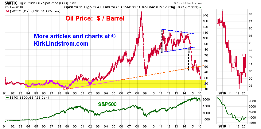 Historical Chart and Quote of West Texas Intermediate Crude Oil Prices