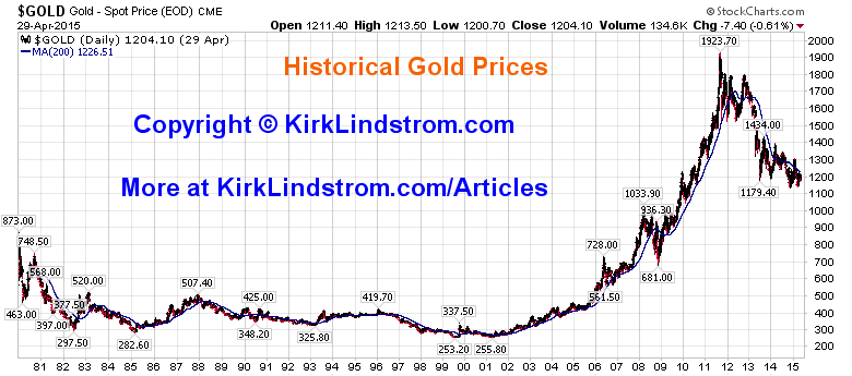 Price of Gold Per Ounce History